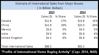 Table of international buyers of U.S. real estate 2014
