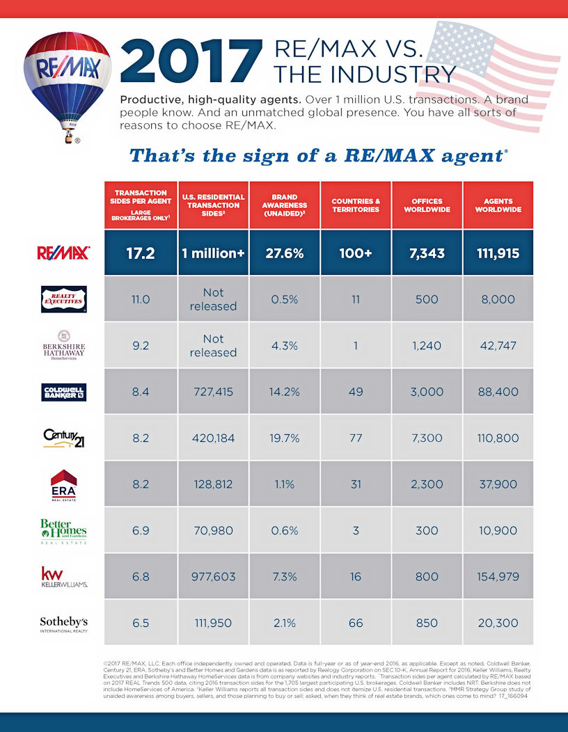 RE/MAX versus the competition