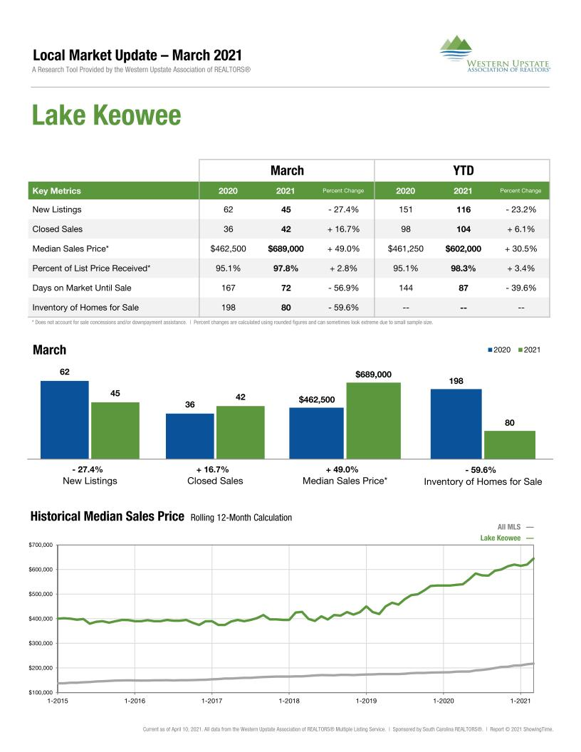 Lake Keowee real estate market trends report